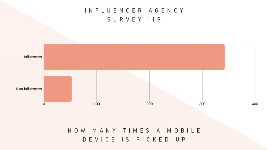 influencers vs. non-influencers