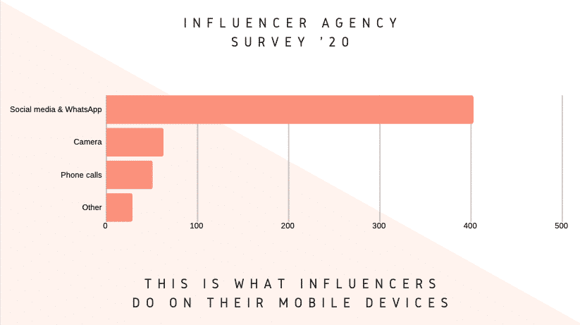 this is what influencers do on their mobile device